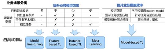 业界首个面向NLP场景深度迁移学习框架开源 | 阿里云出品