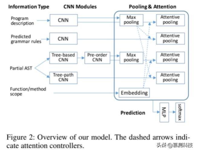 用于代码生成的基于语法的结构 CNN 解码器