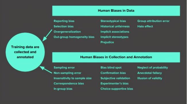 模型数据出现偏差怎么办?一文了解机器学习中的7种数据偏差类型