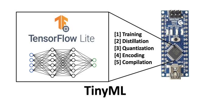 微型机器学习:下一次AI革命