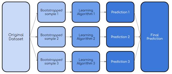 数据科学面试中应了解的十种机器学习概念