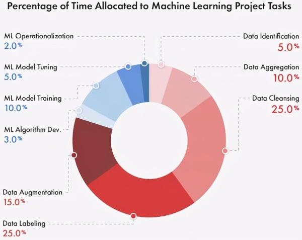 知道为啥失败么?87%的机器学习项目都是这么栽了的……