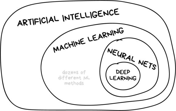 机器学习概念和经典算法,我用大白话给你讲清楚了!入门必看