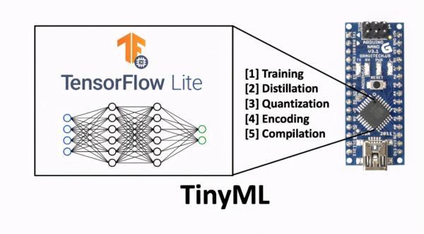 边缘AI新方法TinyML,超低功耗,在边缘设备进行机器学习
