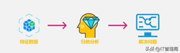零基础也能看懂的人工智能教程