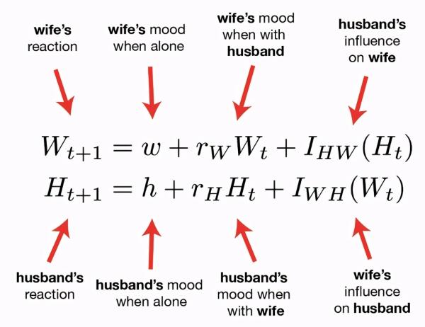 微分方程VS机器学习,实例讲解二者异同