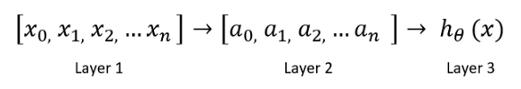 免费Python机器学习课程六:神经网络算法