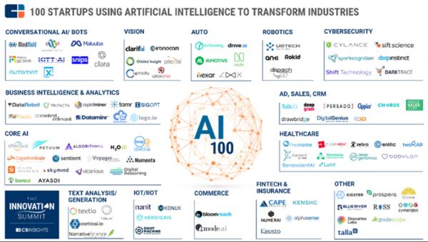 「人工智能」机器学习和人工智能趋势:会发生什么?