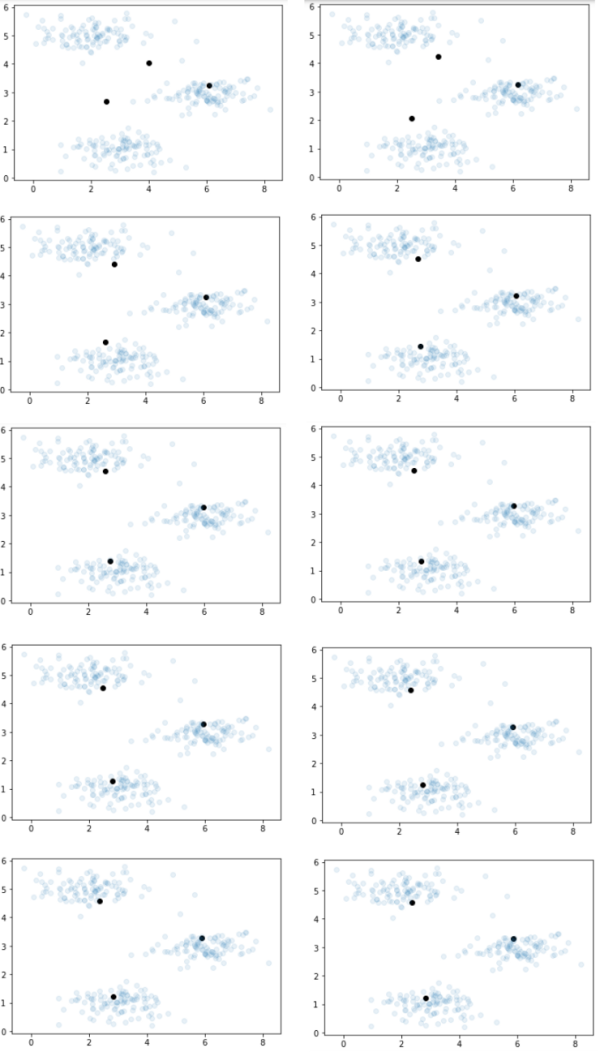 免费Python机器学习课程九:K均值聚类