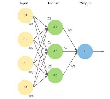 从传统图引擎到GNN:计算图和机器学习的演变