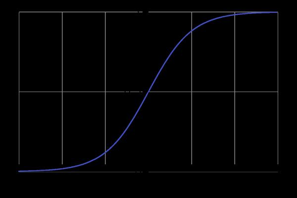 免费Python机器学习课程四:逻辑回归算法