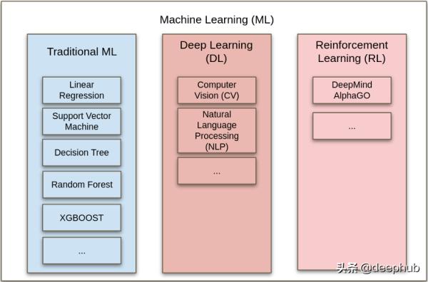 5分钟介绍各种类型的人工智能技术