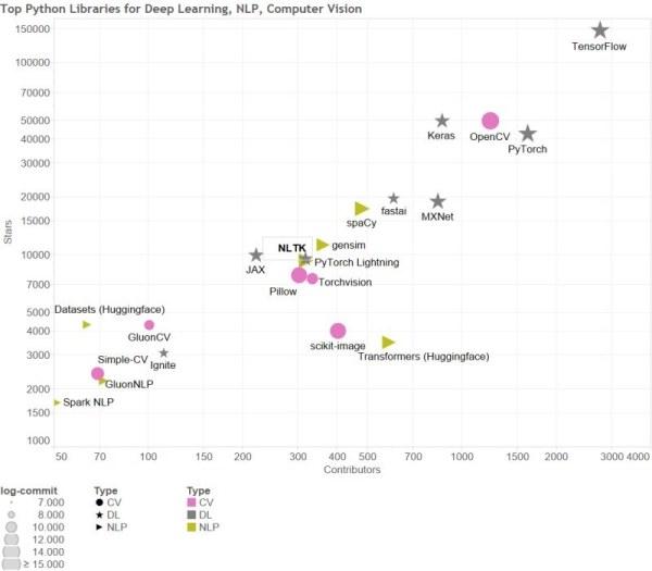 关于深度学习、NLP和计算机视觉的30个<span><span><span><i text-align: center;