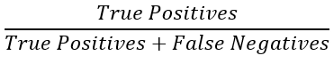 免费Python机器学习课程八:精确度,召回率