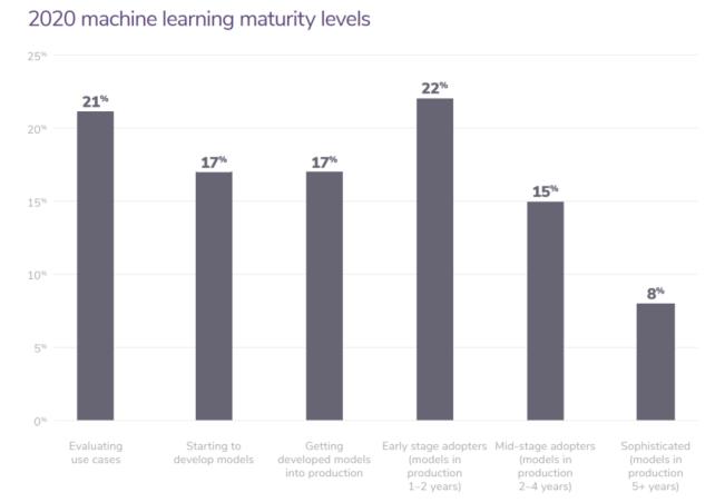 2021年机器学习怎么学?这份深度指南帮你做了总结