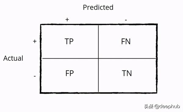 机器学习中分类任务的常用评估指标和python代码实现