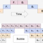 谷歌开源 GPipe,训练更大模型、不调整超参扩展性能